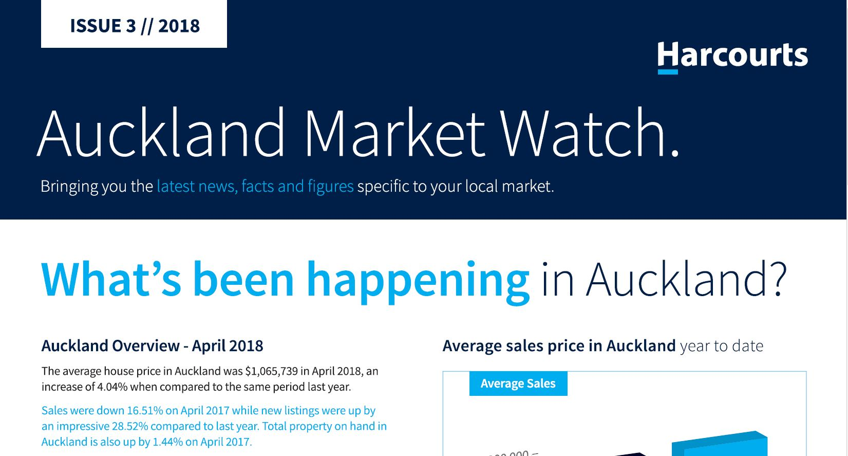 Auckland Market Watch May 2018